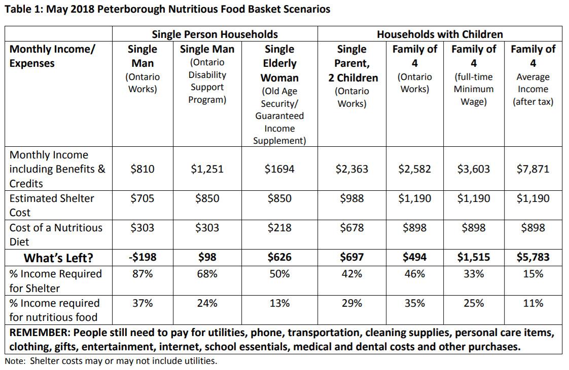 Food Basket Scenarios Chart