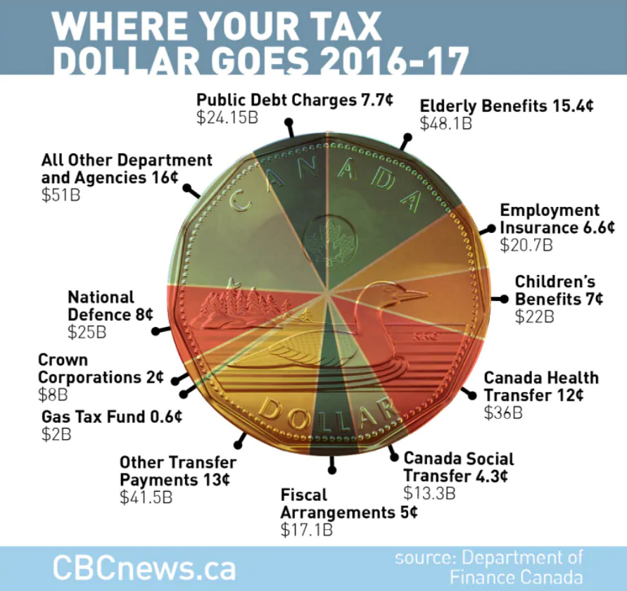 Where Your Tax Dollar Goes